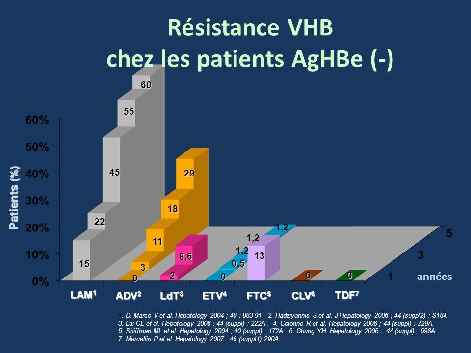 Résistance VHB chez les patients AgHBe (-) ETV 4 LAM 1 ADV 2 LdT 3 CLV 6 années FTC 5 1. Di Marco V et al. Hepatology 2004 ; 40 : 883-91. 2. Hadziyann