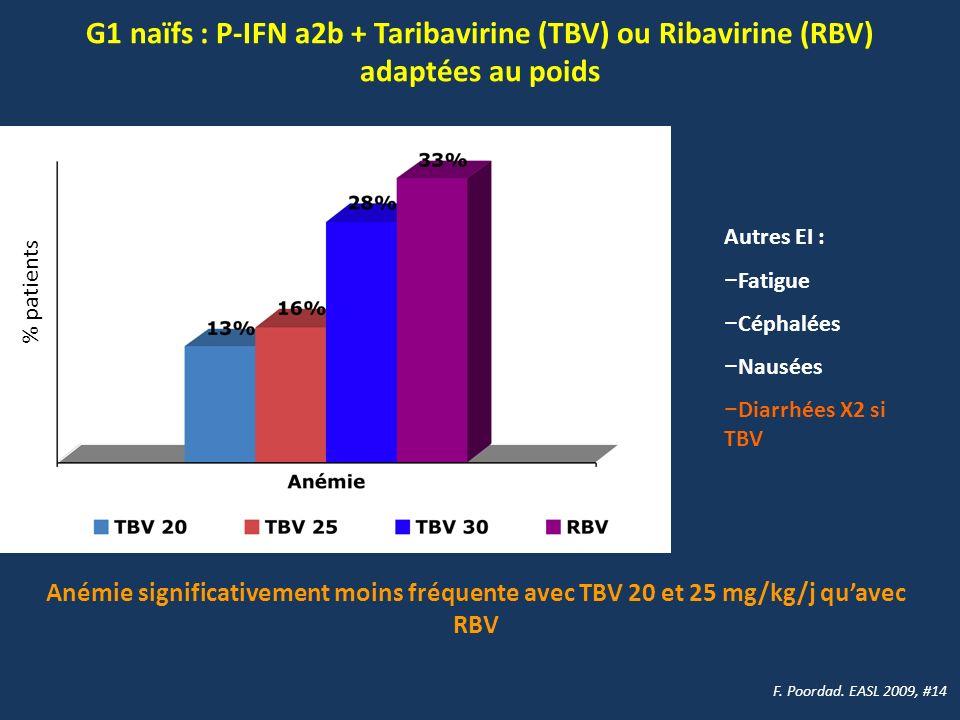G1 naïfs : P-IFN a2b + Taribavirine (TBV) ou Ribavirine (RBV) adaptées au poids F. Poordad. EASL 2009, #14 % patients Autres EI : Fatigue Céphalées Na