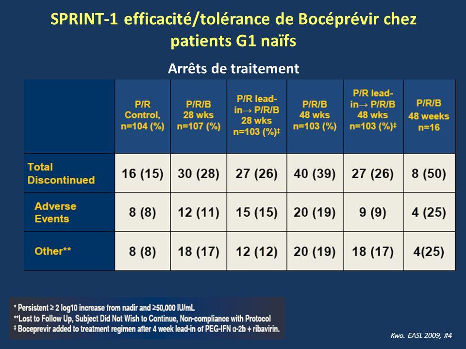 Arrêts de traitement Kwo. EASL 2009, #4 SPRINT-1 efficacité/tolérance de Bocéprévir chez patients G1 naïfs