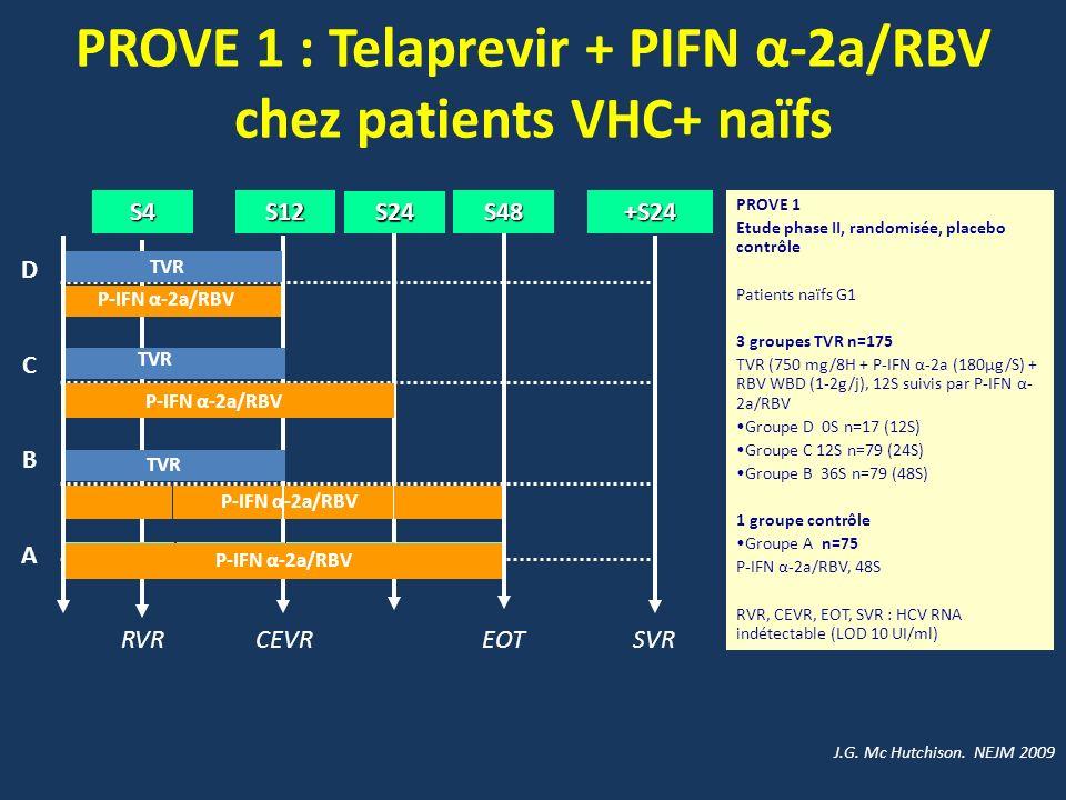PROVE 1 : Telaprevir + PIFN α-2a/RBV chez patients VHC+ naïfs PROVE 1 Etude phase II, randomisée, placebo contrôle Patients naïfs G1 3 groupes TVR n=1