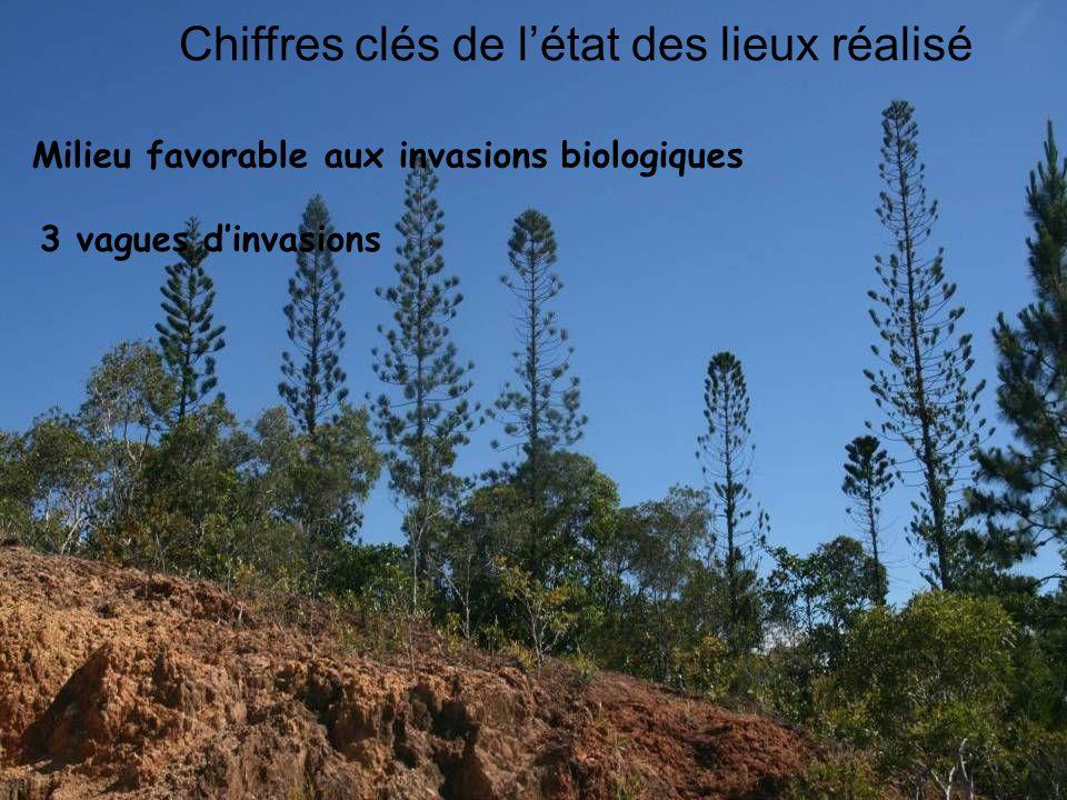 Espèces exotiques envahissantes Plantes 1412 taxons plantes introduites cultivées 360 taxons plantes naturalisées 67 taxons esp.