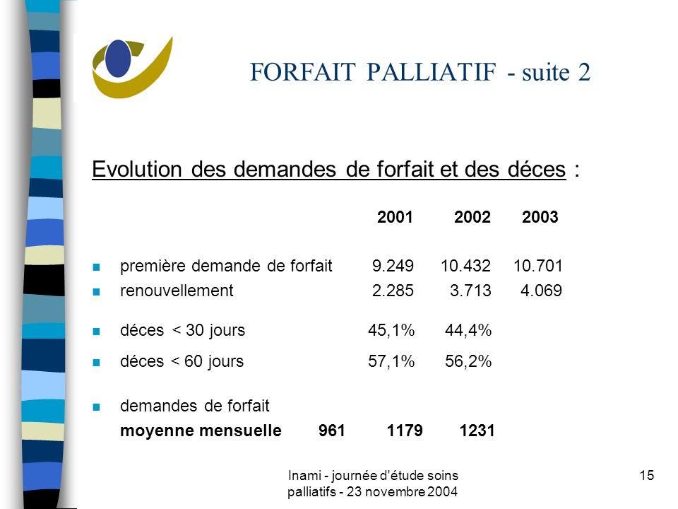 Inami - journée d étude soins palliatifs - 23 novembre 2004 15 FORFAIT PALLIATIF - suite 2 Evolution des demandes de forfait et des déces : 2001 2002 2003 n première demande de forfait 9.249 10.432 10.701 n renouvellement 2.285 3.713 4.069 n déces < 30 jours 45,1% 44,4% n déces < 60 jours 57,1% 56,2% n demandes de forfait moyenne mensuelle 961 1179 1231