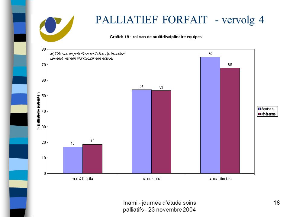 Inami - journée d étude soins palliatifs - 23 novembre 2004 18 PALLIATIEF FORFAIT - vervolg 4