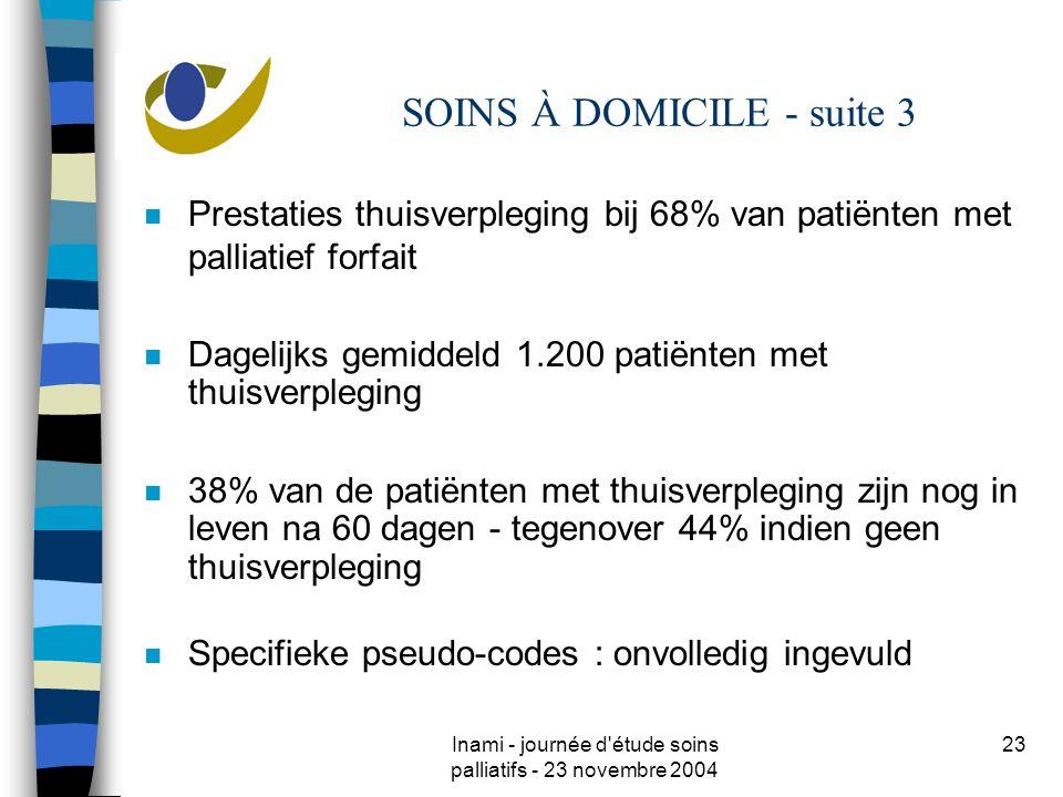 Inami - journée d étude soins palliatifs - 23 novembre 2004 23 SOINS À DOMICILE - suite 3 n Prestaties thuisverpleging bij 68% van patiënten met palliatief forfait n Dagelijks gemiddeld 1.200 patiënten met thuisverpleging n 38% van de patiënten met thuisverpleging zijn nog in leven na 60 dagen - tegenover 44% indien geen thuisverpleging n Specifieke pseudo-codes : onvolledig ingevuld