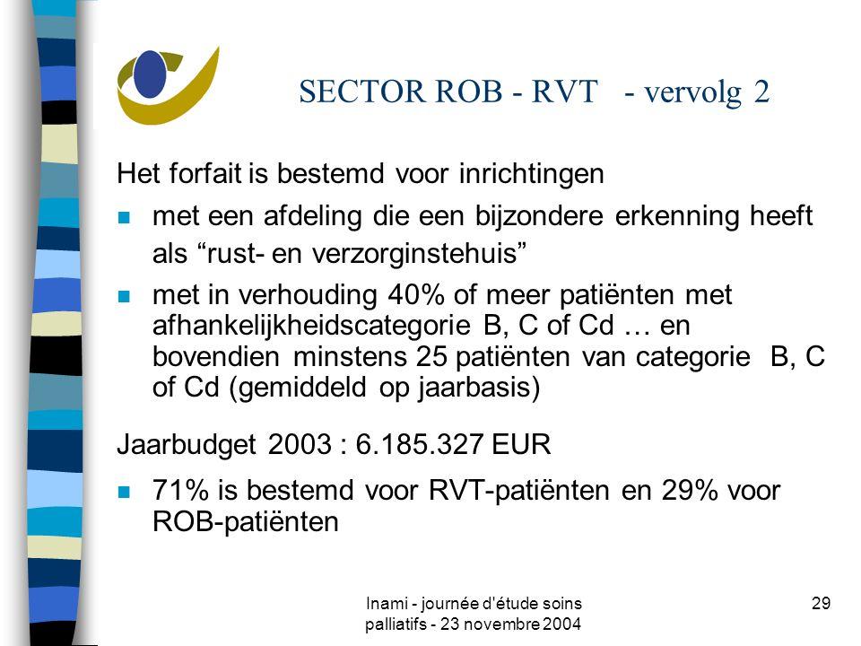 Inami - journée d étude soins palliatifs - 23 novembre 2004 29 SECTOR ROB - RVT - vervolg 2 Het forfait is bestemd voor inrichtingen n met een afdeling die een bijzondere erkenning heeft als rust- en verzorginstehuis n met in verhouding 40% of meer patiënten met afhankelijkheidscategorie B, C of Cd … en bovendien minstens 25 patiënten van categorie B, C of Cd (gemiddeld op jaarbasis) Jaarbudget 2003 : 6.185.327 EUR n 71% is bestemd voor RVT-patiënten en 29% voor ROB-patiënten