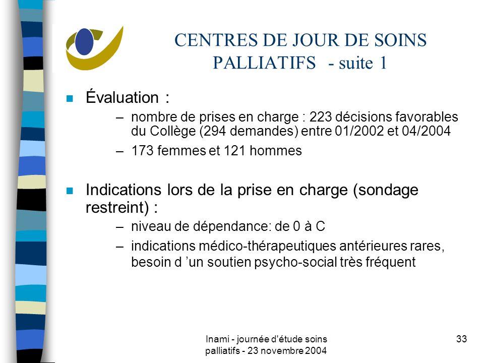Inami - journée d étude soins palliatifs - 23 novembre 2004 33 CENTRES DE JOUR DE SOINS PALLIATIFS - suite 1 n Évaluation : –nombre de prises en charge : 223 décisions favorables du Collège (294 demandes) entre 01/2002 et 04/2004 –173 femmes et 121 hommes n Indications lors de la prise en charge (sondage restreint) : –niveau de dépendance: de 0 à C –indications médico-thérapeutiques antérieures rares, besoin d un soutien psycho-social très fréquent