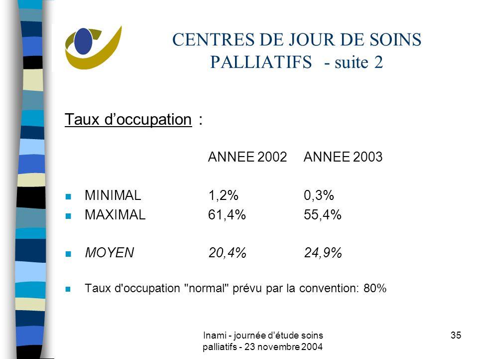 Inami - journée d étude soins palliatifs - 23 novembre 2004 35 CENTRES DE JOUR DE SOINS PALLIATIFS - suite 2 Taux doccupation : ANNEE 2002ANNEE 2003 n MINIMAL1,2%0,3% n MAXIMAL61,4%55,4% n MOYEN20,4%24,9% n Taux d occupation normal prévu par la convention: 80%