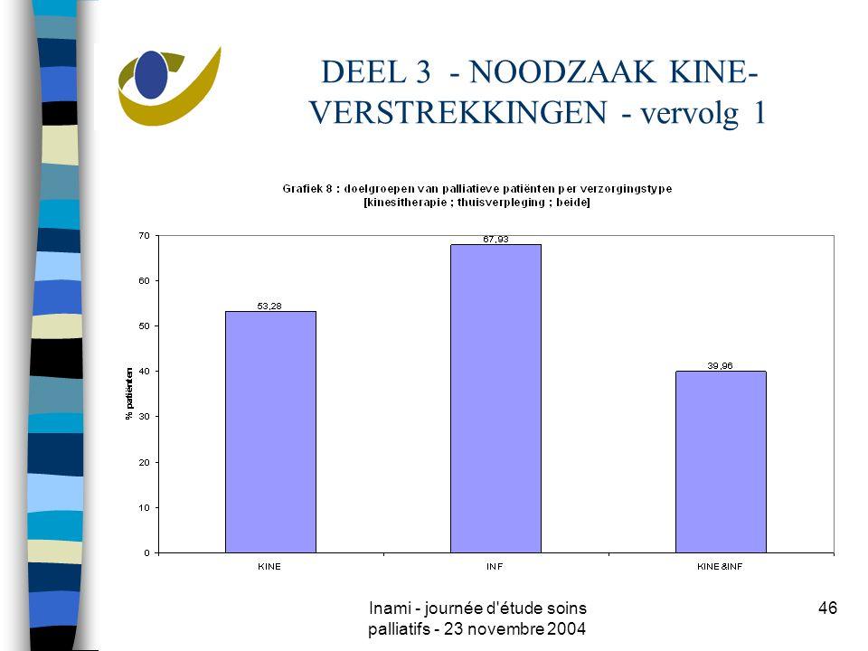 Inami - journée d'étude soins palliatifs - 23 novembre 2004 46 DEEL 3 - NOODZAAK KINE- VERSTREKKINGEN - vervolg 1