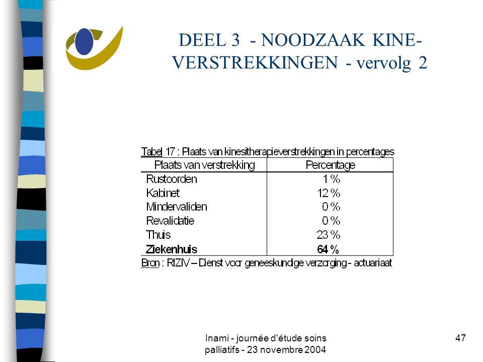 Inami - journée d'étude soins palliatifs - 23 novembre 2004 47 DEEL 3 - NOODZAAK KINE- VERSTREKKINGEN - vervolg 2