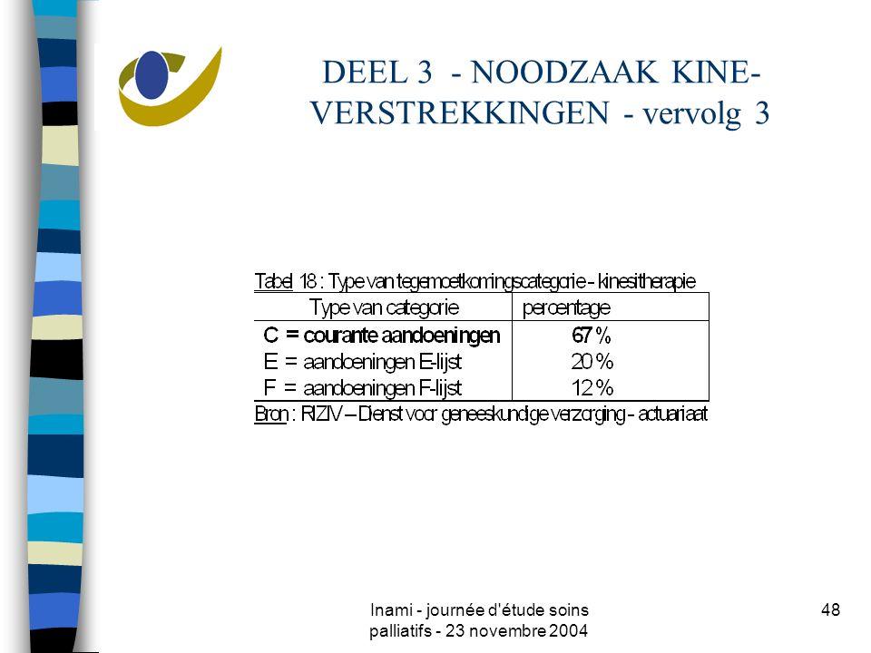 Inami - journée d'étude soins palliatifs - 23 novembre 2004 48 DEEL 3 - NOODZAAK KINE- VERSTREKKINGEN - vervolg 3