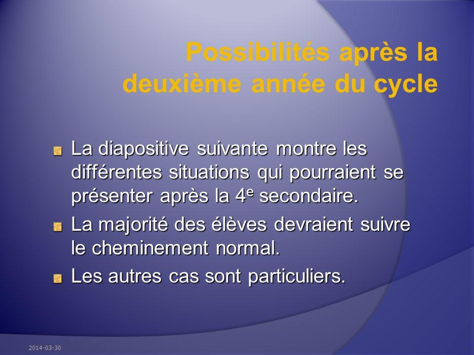 Possibilités après la deuxième année du cycle La diapositive suivante montre les différentes situations qui pourraient se présenter après la 4 e secondaire.