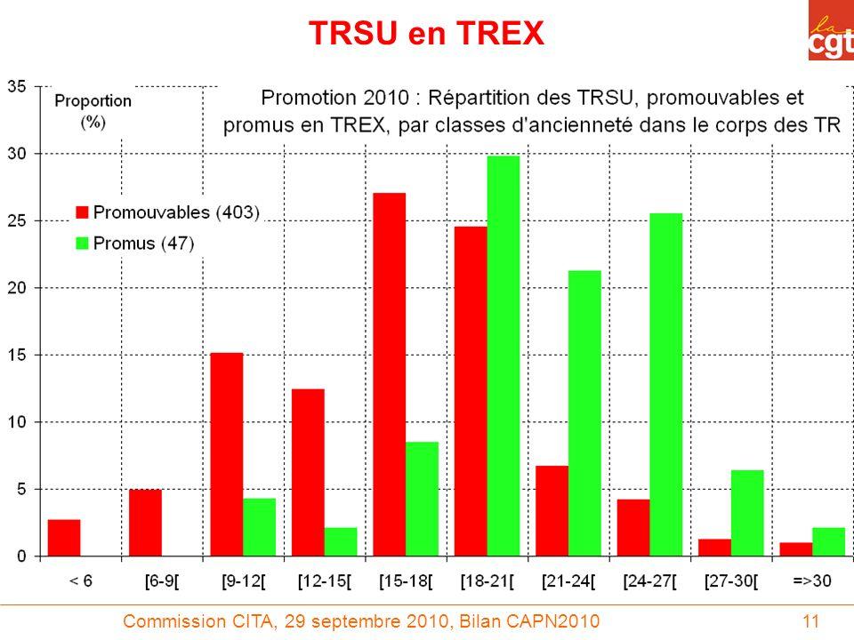 Commission CITA, 29 septembre 2010, Bilan CAPN201011 TRSU en TREX