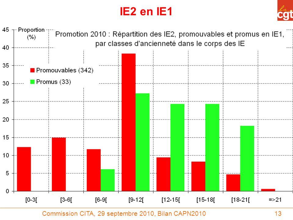 Commission CITA, 29 septembre 2010, Bilan CAPN201013 IE2 en IE1