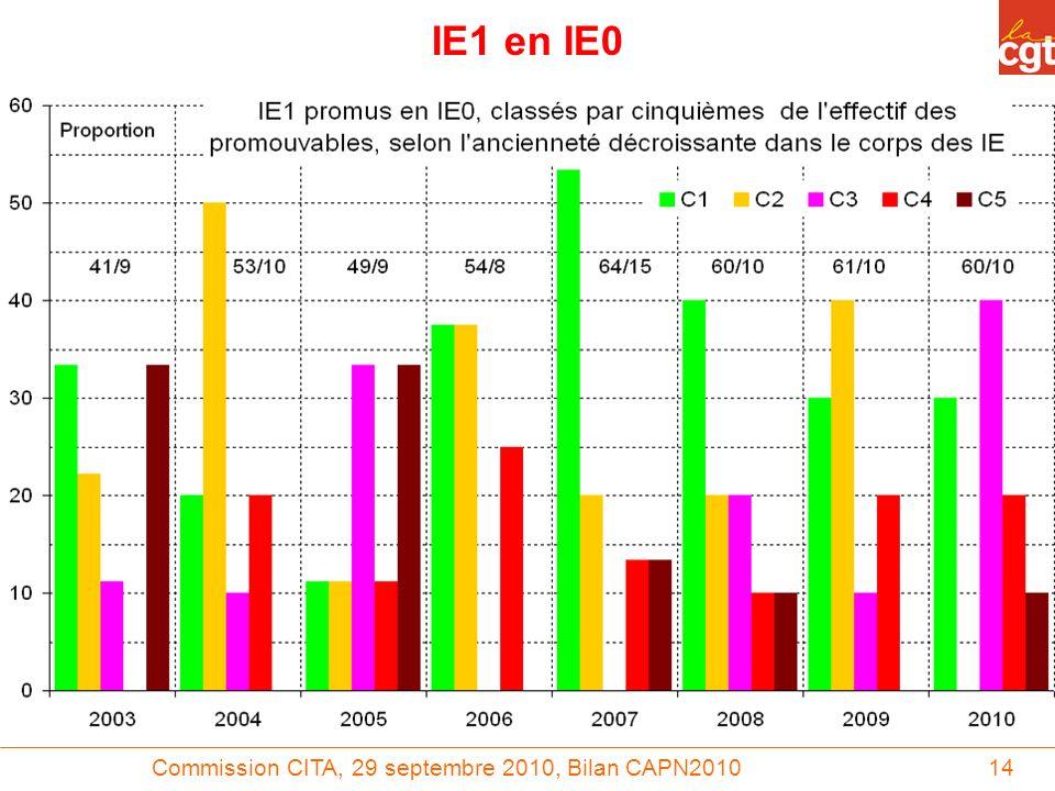 Commission CITA, 29 septembre 2010, Bilan CAPN201014 IE1 en IE0