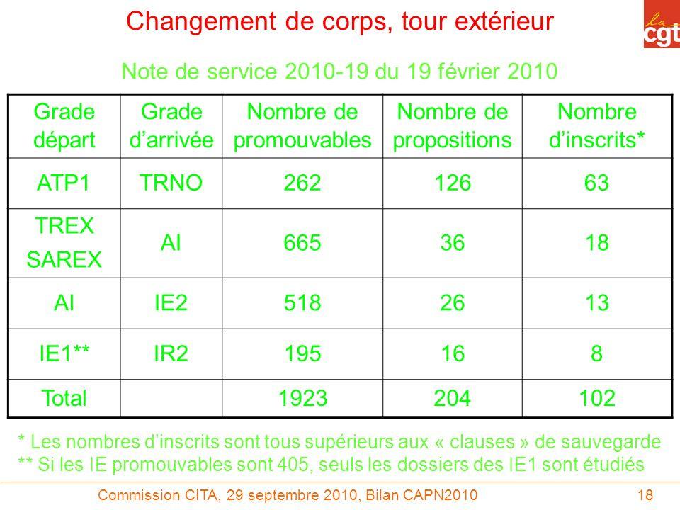 Commission CITA, 29 septembre 2010, Bilan CAPN201018 Grade départ Grade darrivée Nombre de promouvables Nombre de propositions Nombre dinscrits* ATP1T