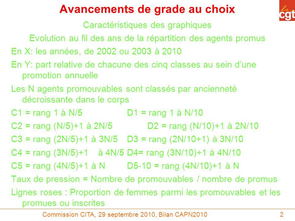 2 Avancements de grade au choix Caractéristiques des graphiques Evolution au fil des ans de la répartition des agents promus En X: les années, de 2002 ou 2003 à 2010 En Y: part relative de chacune des cinq classes au sein dune promotion annuelle Les N agents promouvables sont classés par ancienneté décroissante dans le corps C1 = rang 1 à N/5D1 = rang 1 à N/10 C2 = rang (N/5)+1 à 2N/5D2 = rang (N/10)+1 à 2N/10 C3 = rang (2N/5)+1 à 3N/5D3 = rang (2N/10+1) à 3N/10 C4 = rang (3N/5)+1à 4N/5D4= rang (3N/10)+1 à 4N/10 C5 = rang (4N/5)+1 à ND5-10 = rang (4N/10)+1 à N Taux de pression = Nombre de promouvables / nombre de promus Lignes roses : Proportion de femmes parmi les promouvables et les promues ou inscrites