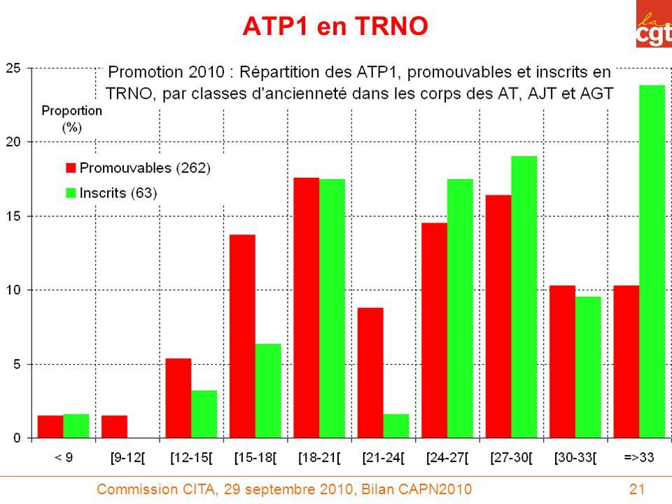 Commission CITA, 29 septembre 2010, Bilan CAPN201021 ATP1 en TRNO