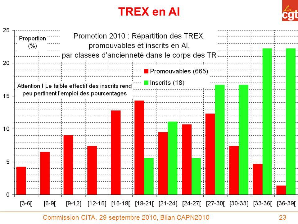 Commission CITA, 29 septembre 2010, Bilan CAPN201023 TREX en AI