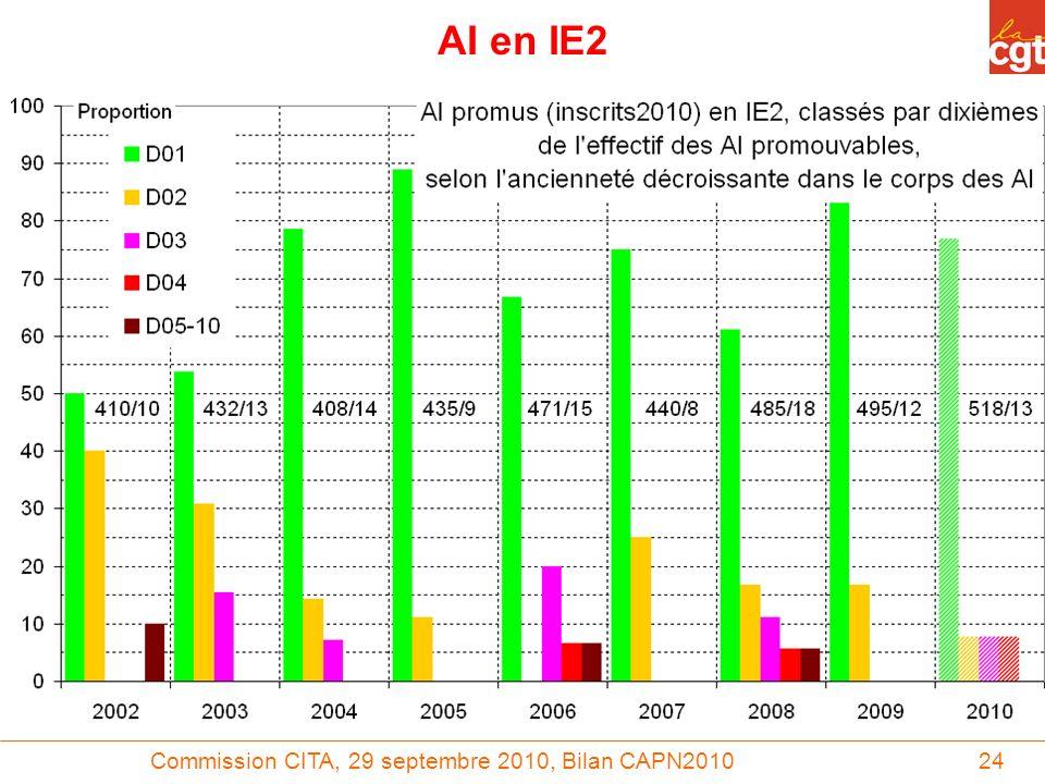 Commission CITA, 29 septembre 2010, Bilan CAPN201024 AI en IE2