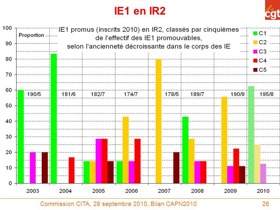 Commission CITA, 29 septembre 2010, Bilan CAPN201026 IE1 en IR2