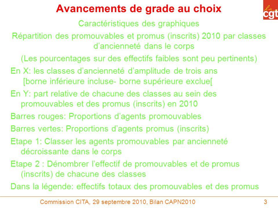Commission CITA, 29 septembre 2010, Bilan CAPN20103 Avancements de grade au choix Caractéristiques des graphiques Répartition des promouvables et prom
