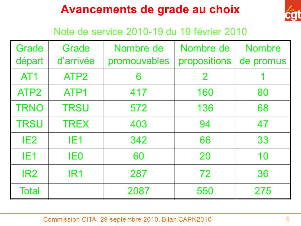 Commission CITA, 29 septembre 2010, Bilan CAPN20104 Avancements de grade au choix Note de service 2010-19 du 19 février 2010 Grade départ Grade darriv