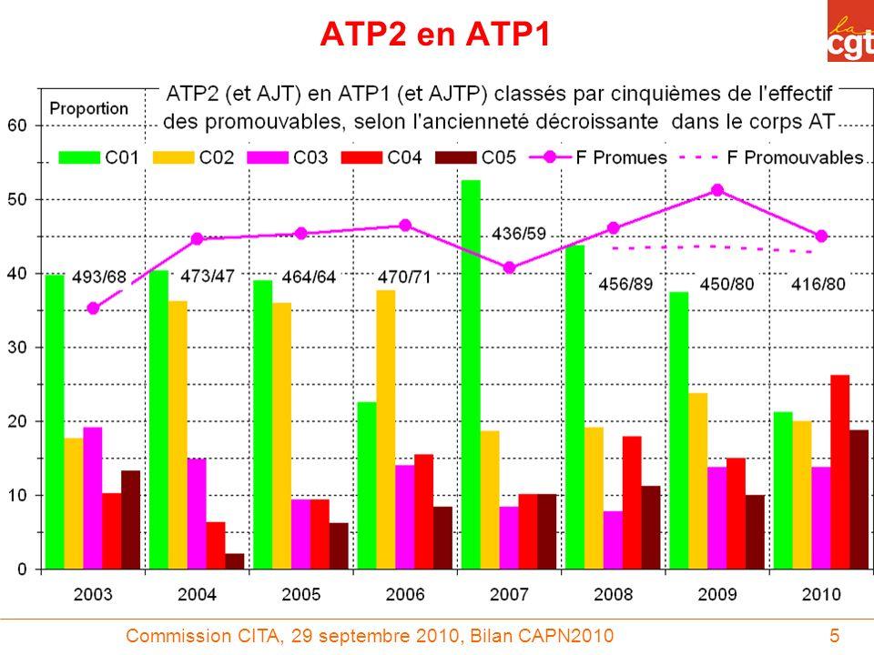 Commission CITA, 29 septembre 2010, Bilan CAPN201016 IR2 en IR1