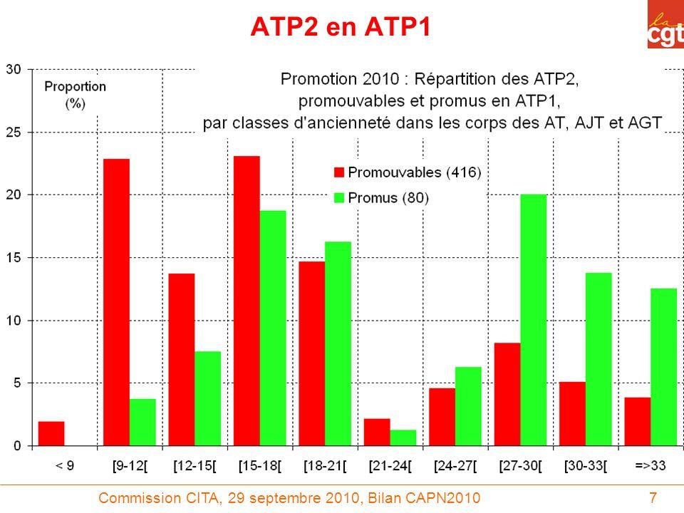 Commission CITA, 29 septembre 2010, Bilan CAPN20107 ATP2 en ATP1