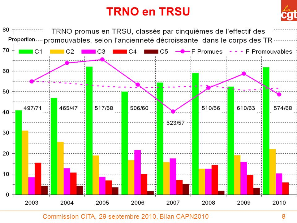 Commission CITA, 29 septembre 2010, Bilan CAPN20108 TRNO en TRSU