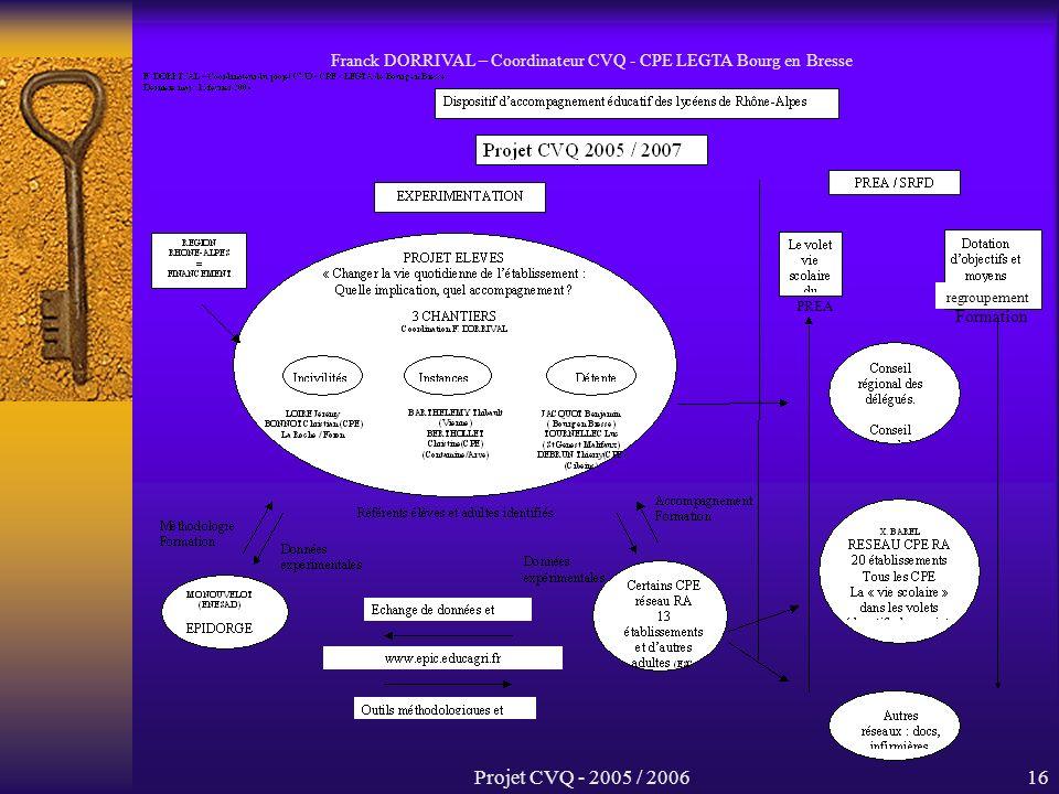 Projet CVQ - 2005 / 200616 Franck DORRIVAL – Coordinateur CVQ - CPE LEGTA Bourg en Bresse PREA Formation regroupement