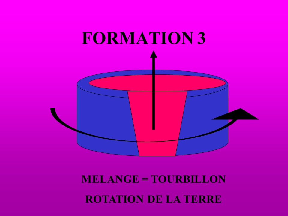 FORMATION 3 MELANGE = TOURBILLON ROTATION DE LA TERRE
