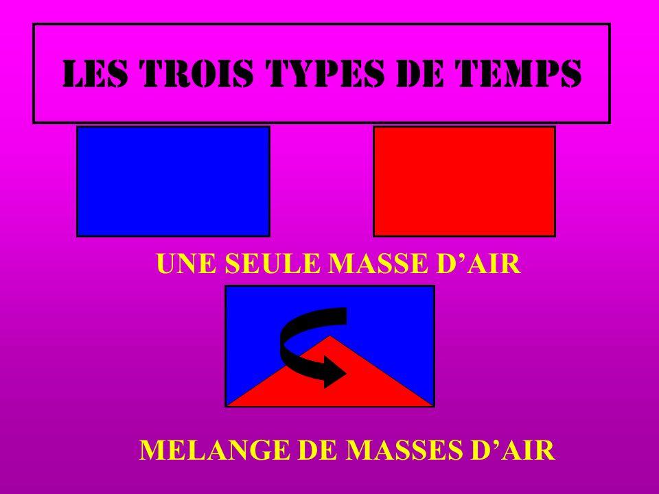 LES TROIS TYPES DE TEMPS UNE SEULE MASSE DAIR MELANGE DE MASSES DAIR