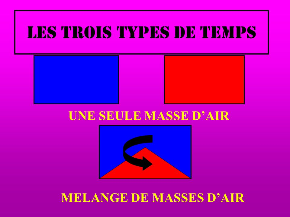 FORMATION 3 MELANGE = TOURBILLON ROTATION DE LA TERRE