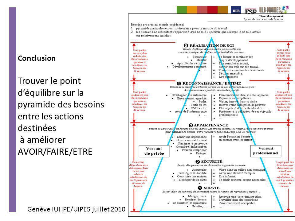 Genève IUHPE/UIPES juillet 2010 Conclusion Trouver le point déquilibre sur la pyramide des besoins entre les actions destinées à améliorer AVOIR/FAIRE