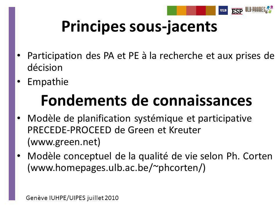 Genève IUHPE/UIPES juillet 2010 Principes sous-jacents Participation des PA et PE à la recherche et aux prises de décision Empathie Fondements de conn