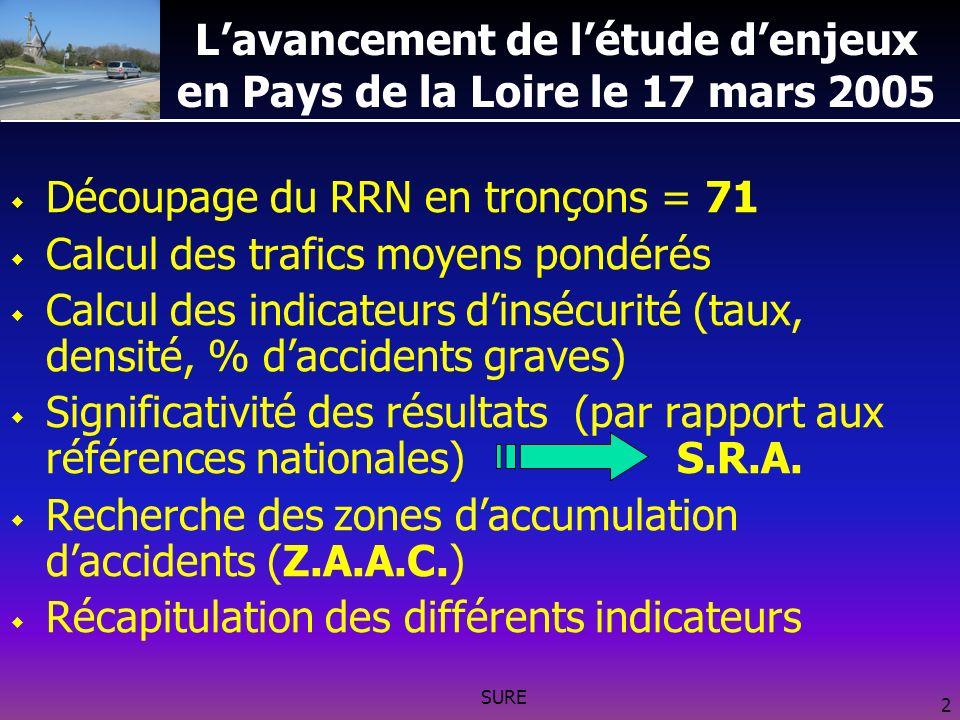 SURE 2 Lavancement de létude denjeux en Pays de la Loire le 17 mars 2005 Découpage du RRN en tronçons = 71 Calcul des trafics moyens pondérés Calcul des indicateurs dinsécurité (taux, densité, % daccidents graves) Significativité des résultats (par rapport aux références nationales) S.R.A.