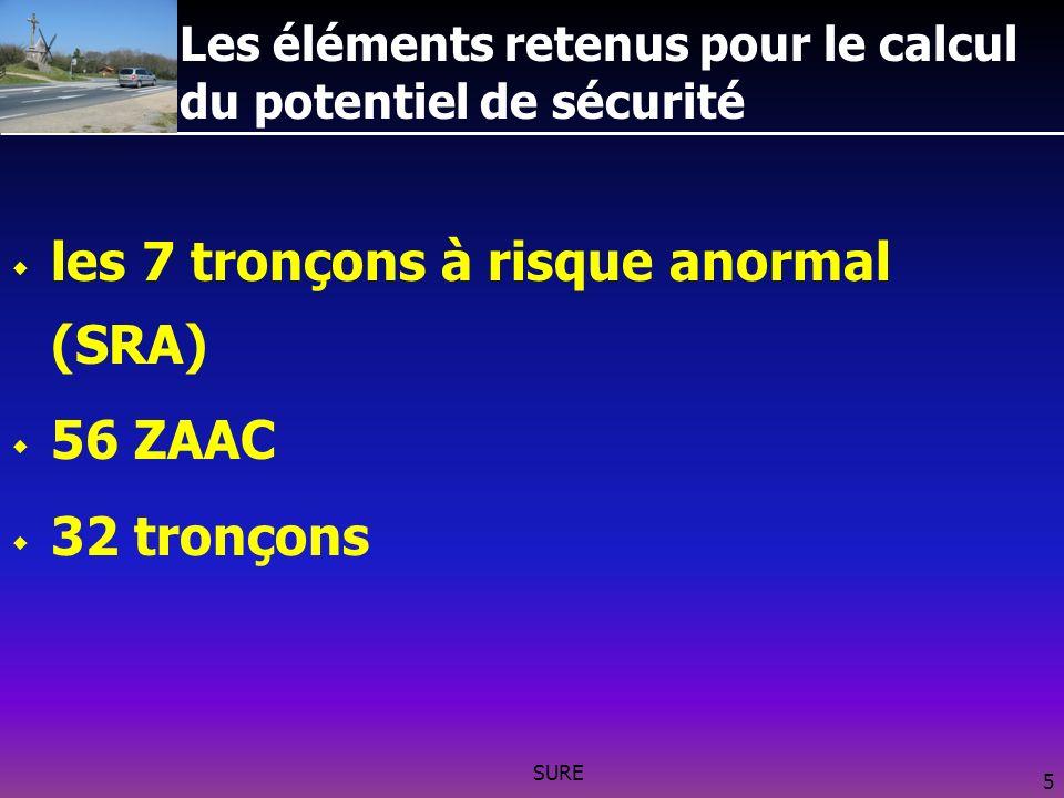 SURE 5 Les éléments retenus pour le calcul du potentiel de sécurité les 7 tronçons à risque anormal (SRA) 56 ZAAC 32 tronçons