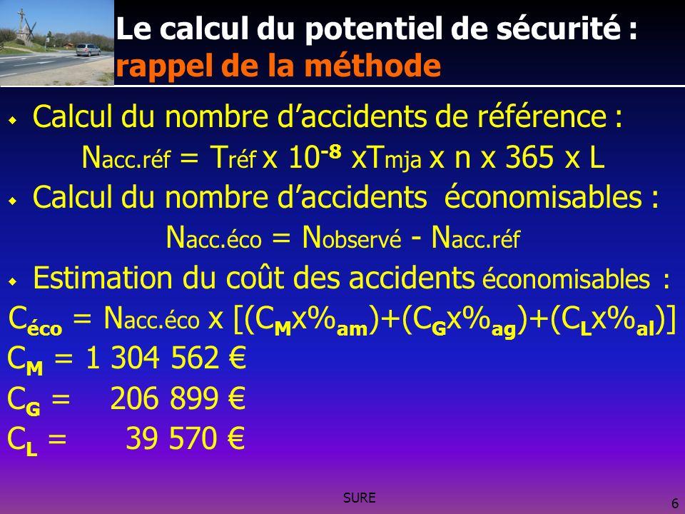 SURE 6 Le calcul du potentiel de sécurité : rappel de la méthode Calcul du nombre daccidents de référence : N acc.réf = T réf x 10 -8 xT mja x n x 365 x L Calcul du nombre daccidents économisables : N acc.éco = N observé - N acc.réf Estimation du coût des accidents économisables : C éco = N acc.éco x [(C M x% am )+(C G x% ag )+(C L x% al )] C M = 1 304 562 C G = 206 899 C L = 39 570