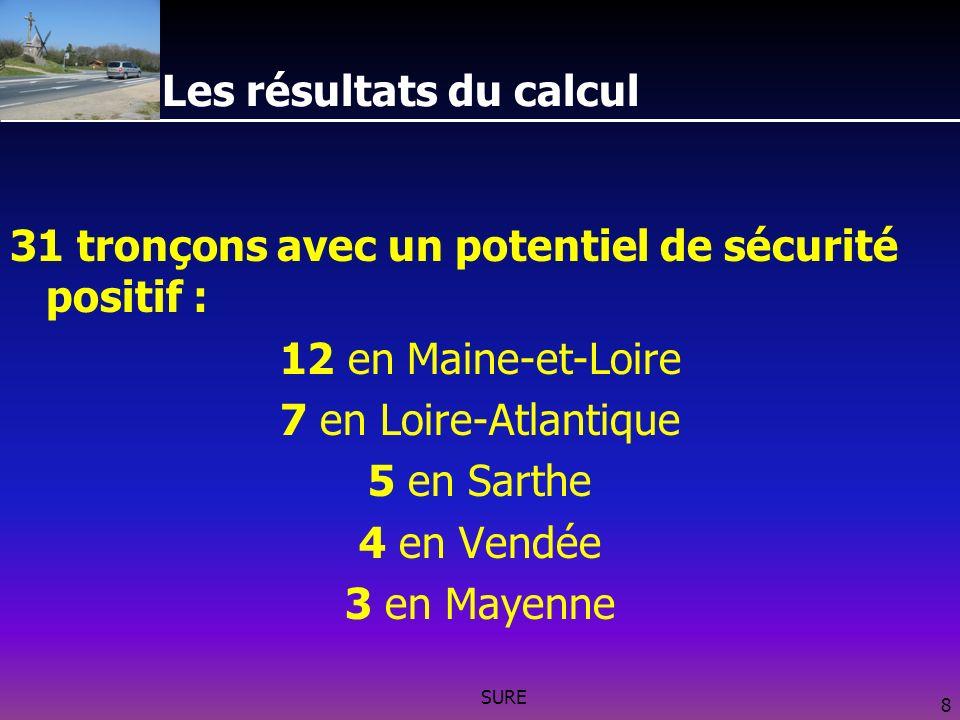 SURE 8 Les résultats du calcul 31 tronçons avec un potentiel de sécurité positif : 12 en Maine-et-Loire 7 en Loire-Atlantique 5 en Sarthe 4 en Vendée 3 en Mayenne