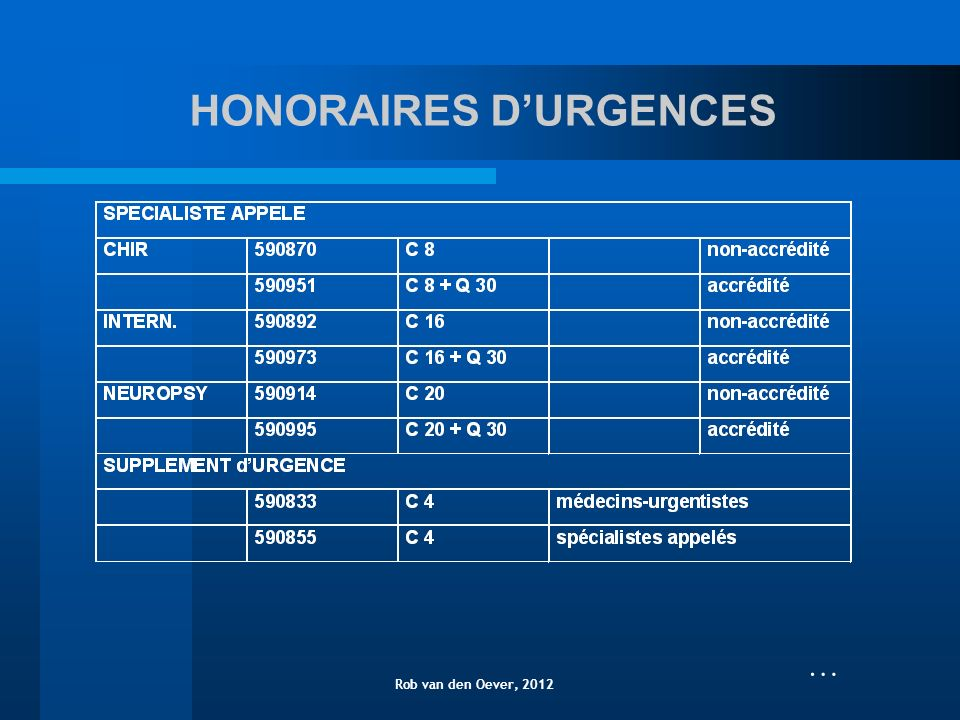 HONORAIRES DURGENCES Rob van den Oever, 2012 …