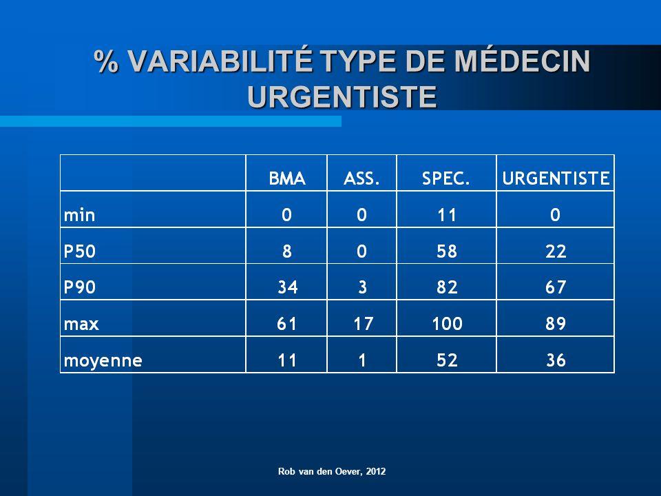 % VARIABILITÉ TYPE DE MÉDECIN URGENTISTE Rob van den Oever, 2012
