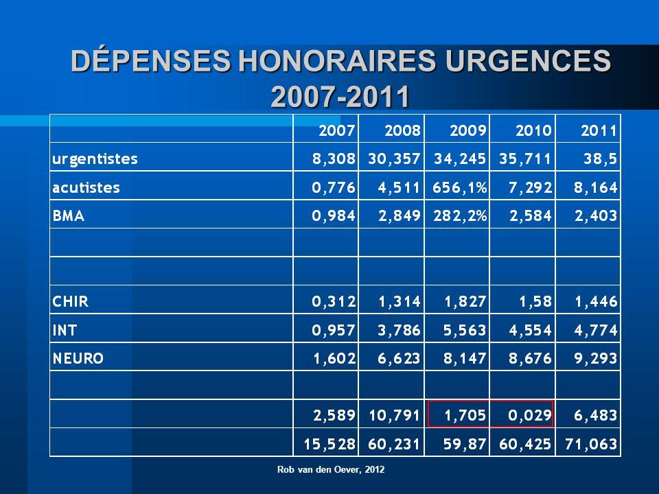 DÉPENSES HONORAIRES URGENCES 2007-2011 Rob van den Oever, 2012
