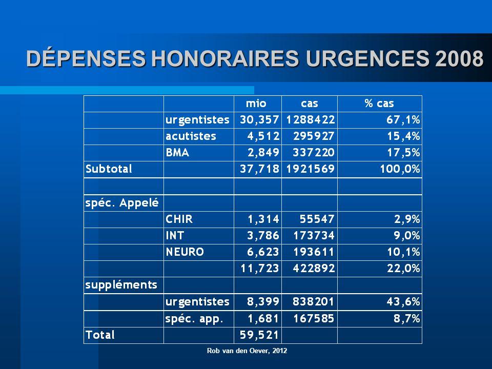DÉPENSES HONORAIRES URGENCES 2008 Rob van den Oever, 2012