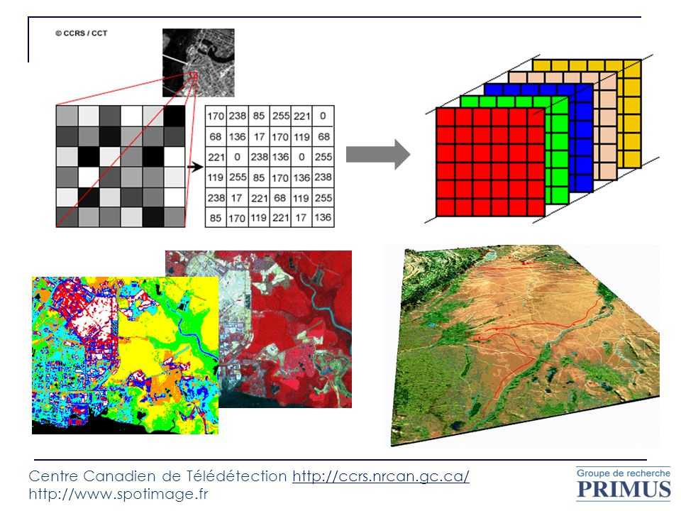 Centre Canadien de Télédétection http://ccrs.nrcan.gc.ca/ http://www.spotimage.frhttp://ccrs.nrcan.gc.ca/
