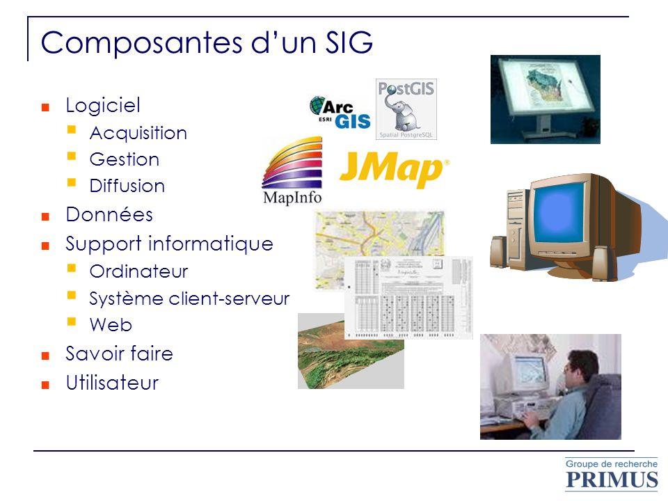 Composantes dun SIG Logiciel Acquisition Gestion Diffusion Données Support informatique Ordinateur Système client-serveur Web Savoir faire Utilisateur