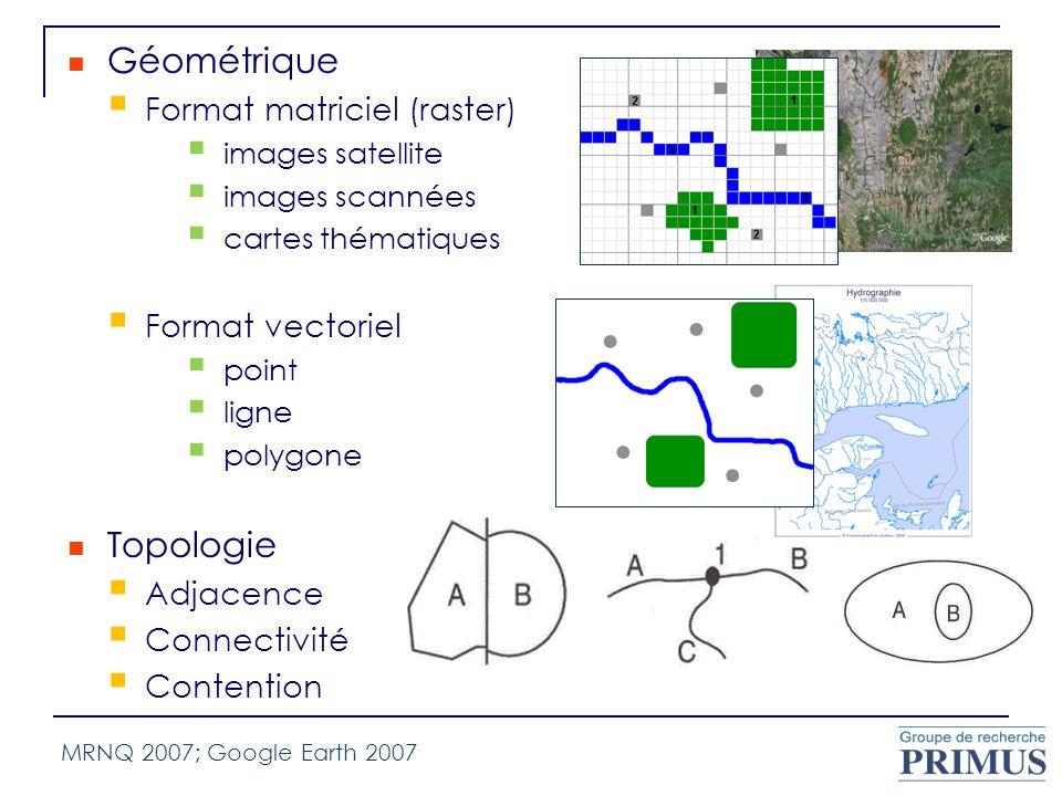 Géométrique Format matriciel (raster) images satellite images scannées cartes thématiques Format vectoriel point ligne polygone Topologie Adjacence Co