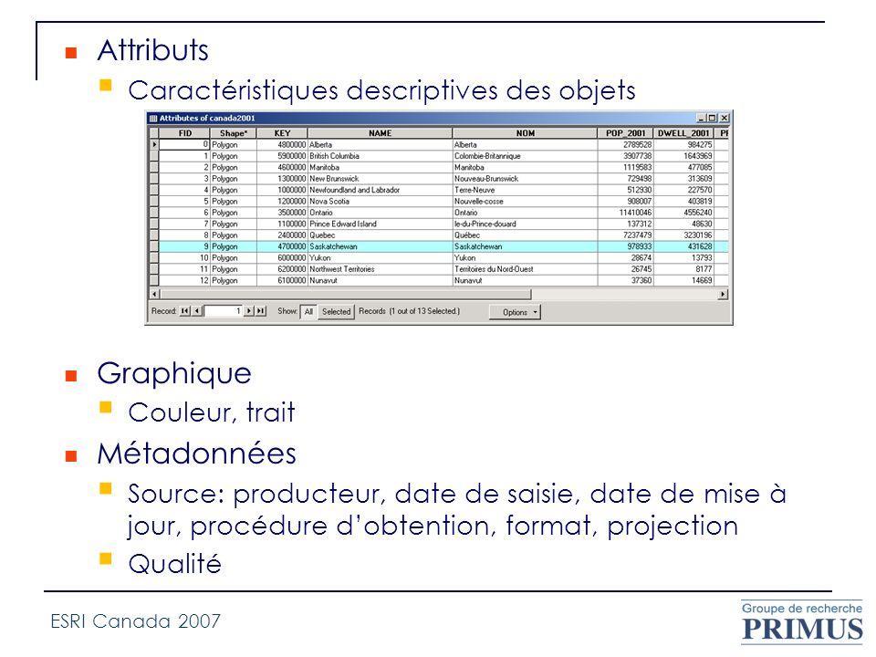Attributs Caractéristiques descriptives des objets Graphique Couleur, trait Métadonnées Source: producteur, date de saisie, date de mise à jour, procé