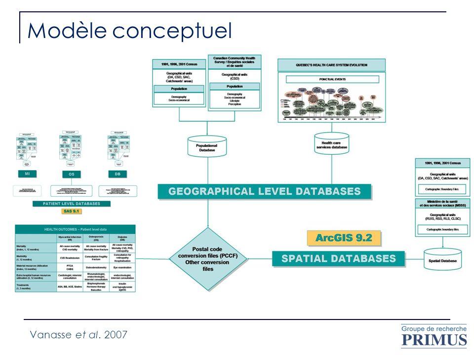 Modèle conceptuel Vanasse et al. 2007