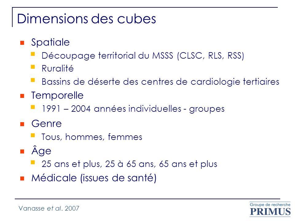 Dimensions des cubes Spatiale Découpage territorial du MSSS (CLSC, RLS, RSS) Ruralité Bassins de déserte des centres de cardiologie tertiaires Tempore