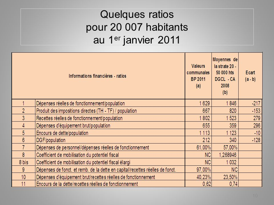 Quelques ratios pour 20 007 habitants au 1 er janvier 2011 10